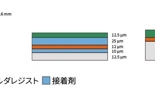 プリント基板の構造と製造工程 〜 実は似ているリジッド基板とフレキシブル基板