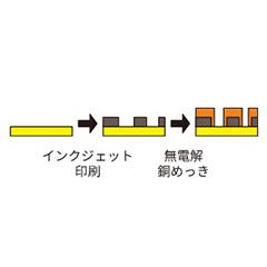 P-Flex™ 製造工程