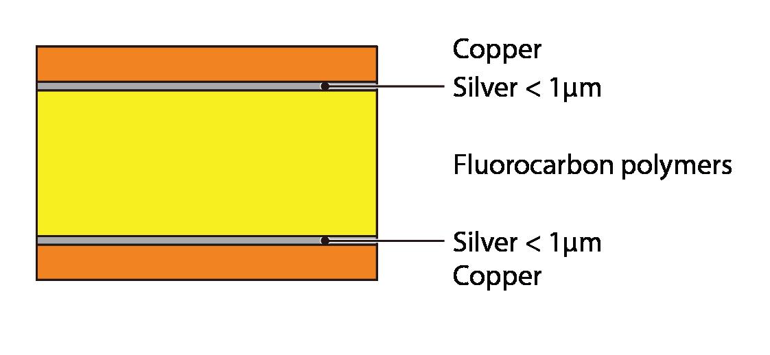 低誘電高速 P-Flex™