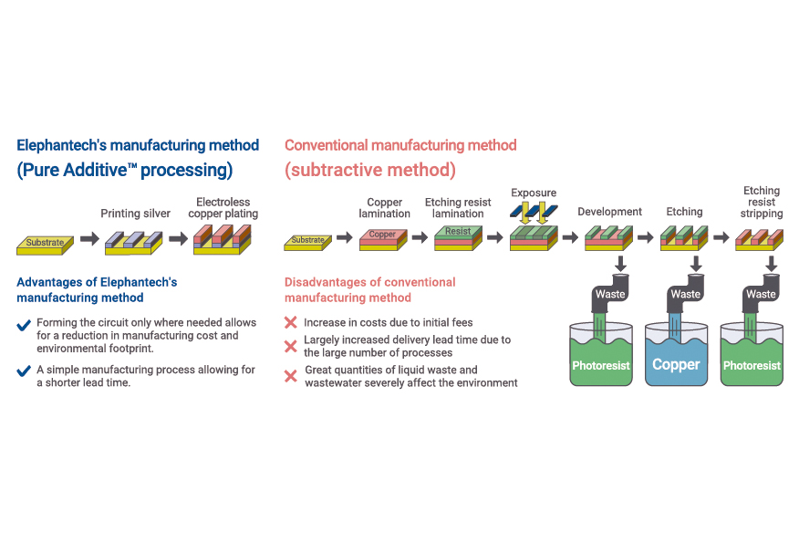 Overall production technologies: our original pure additive process