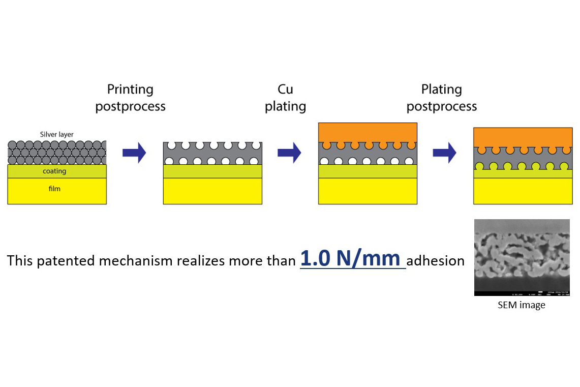 Strong metal-substrate adhesion mechanism
