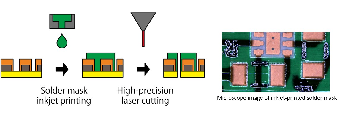Fully on-demand solder masking and cutting