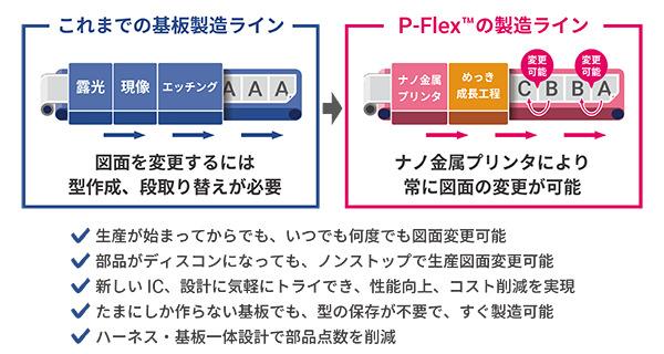 これまでの基板製造ライン(図面を変更するには型作成、段取り替えが必要)→P-Flex®の製造ライン(ナノ金属プリンタにより常に図面の変更が可能)
