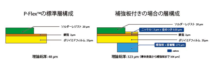 ソルダーレジスト 20μm、銅箔 3μm、ポリイミド 25μm