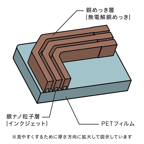 フレキ基板 ピュアアディティブ法
