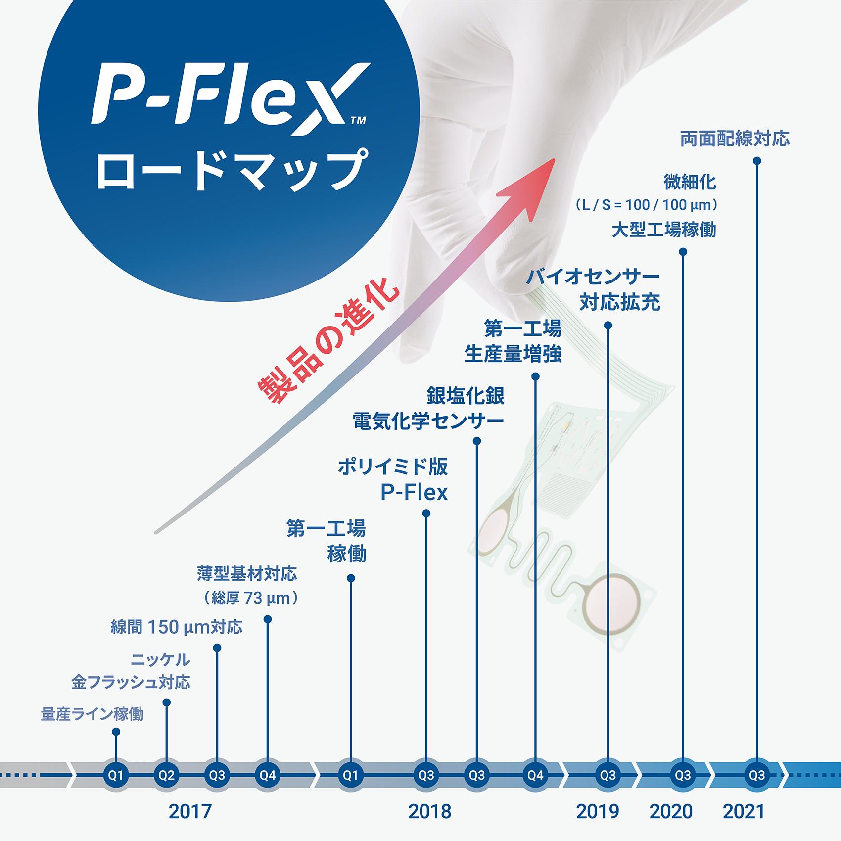 P-Flex™ ロードマップ