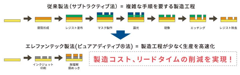 既存の基板製造手法(サブトラクティブ法)、弊社の提案する手法(ピュアアディティブ®法)