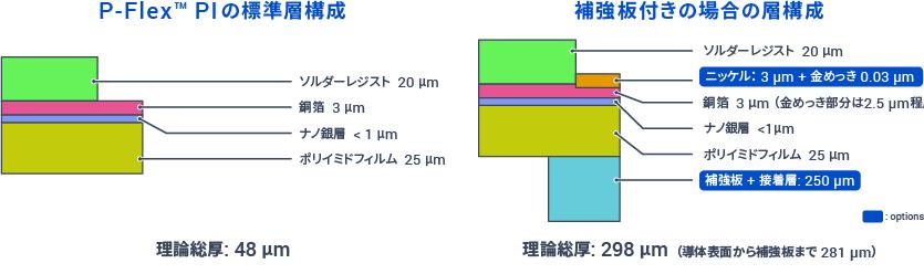 P-Flex PIの層構成