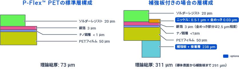 P-Flex PETの層構成