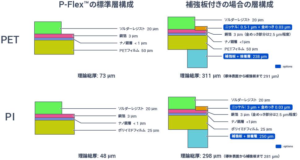 フレキシブル基板 P-Flex™ 製造仕様