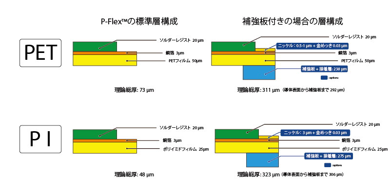 P-Flex™の層構成