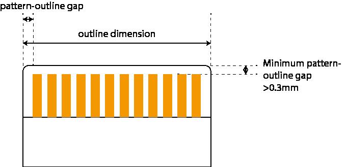 コネクタ部の寸法