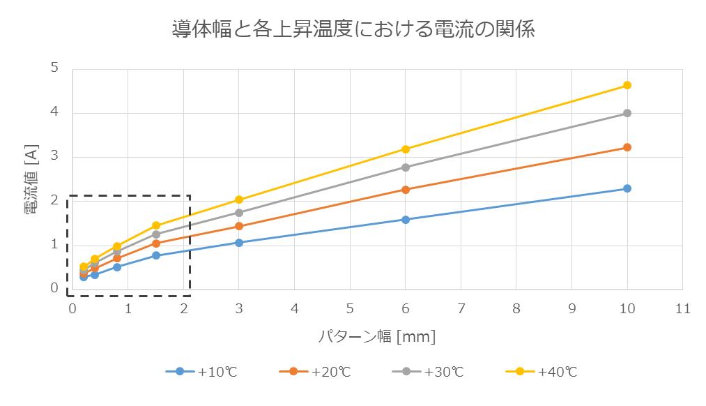導体幅と各上昇温度における電流値の関係