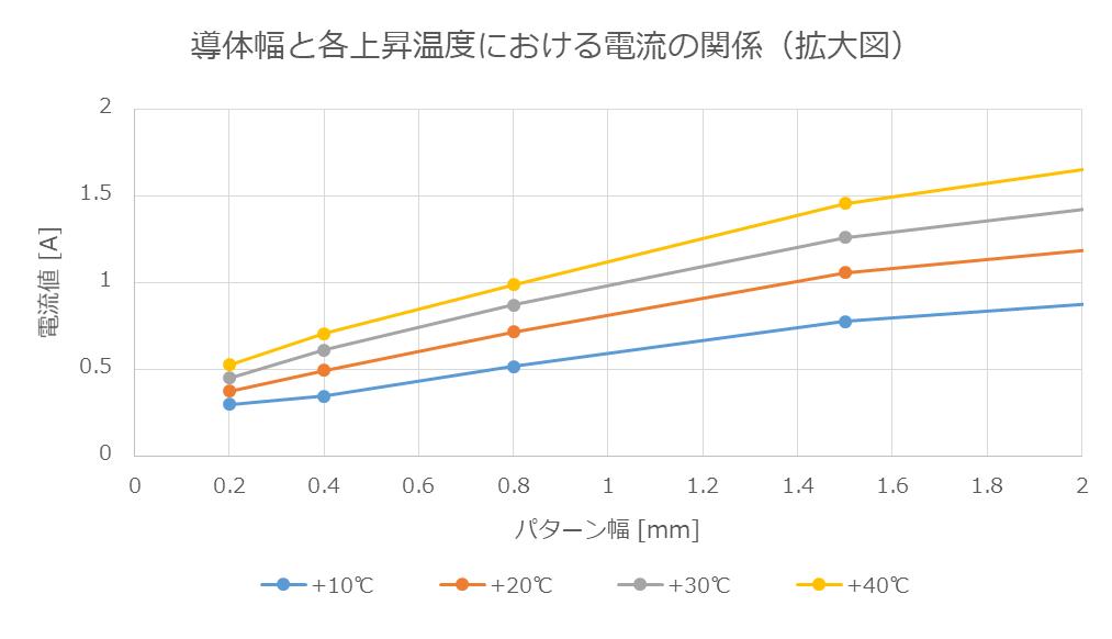 導体幅と各上昇温度における電流値の関係(拡大図)