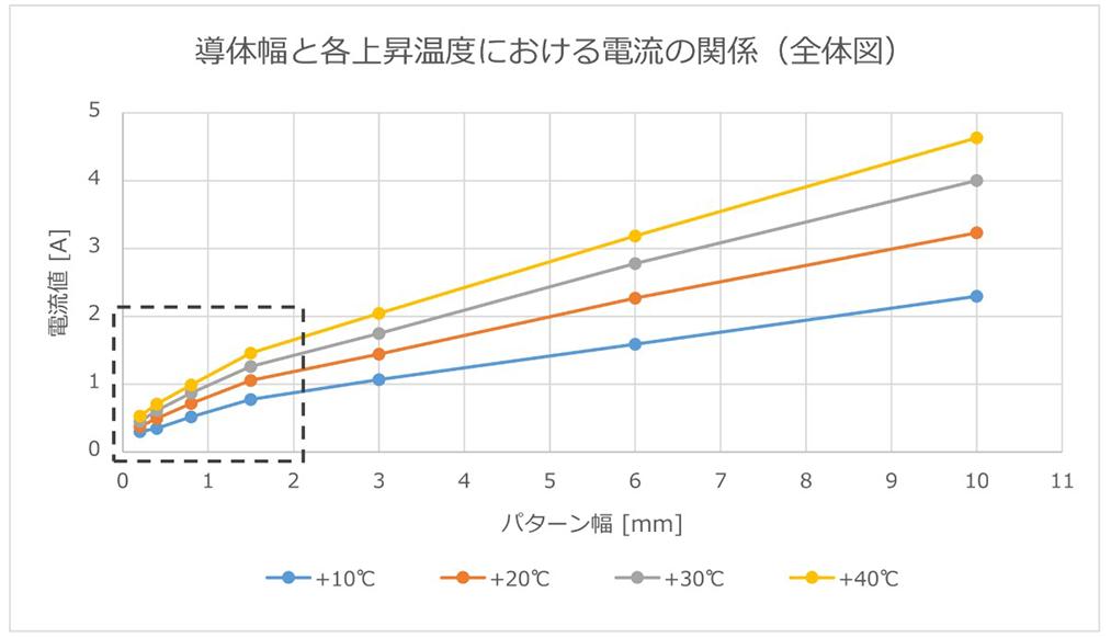導体幅と各上昇温度における電流値の関係(全体図)