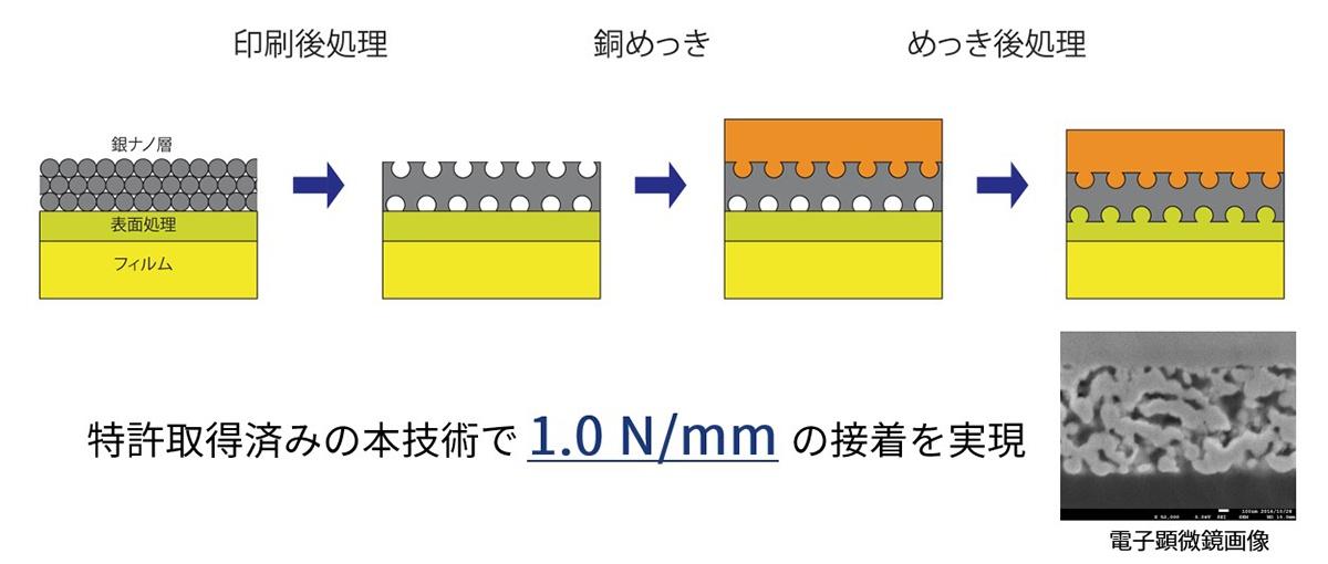 金属–基材間の密着技術