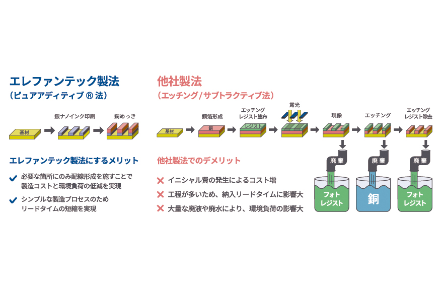 独自の基板製造方法:ピュアアディティブ®法